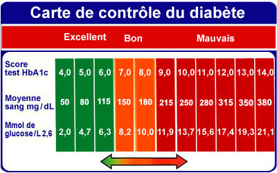 Diabetes Control Chart